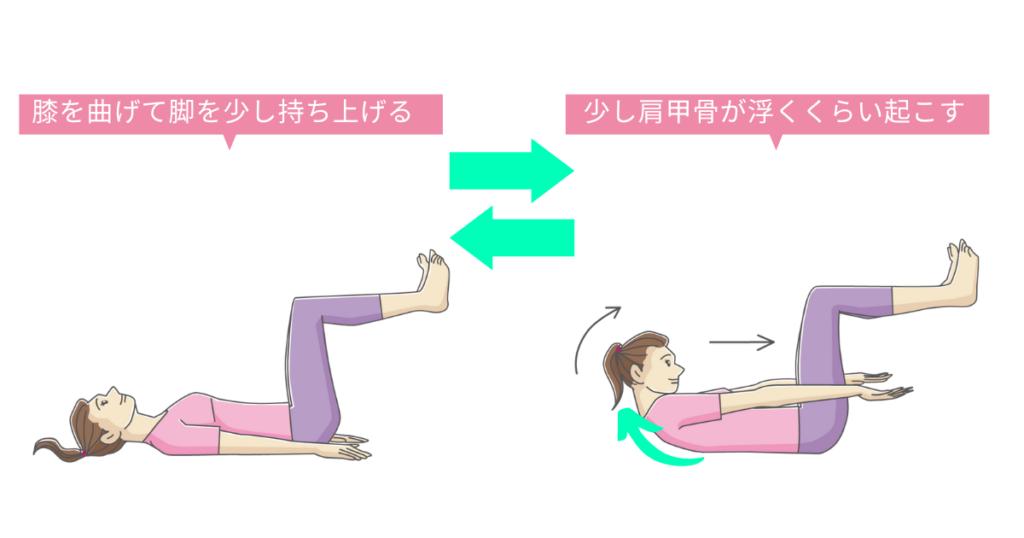 筋トレの一例「腹筋の筋トレ」